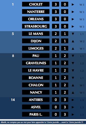 ✭ Basket ProA | les Cougars enfin !