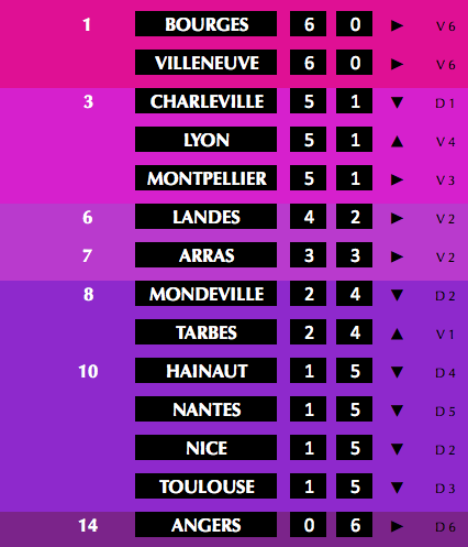 ✭ LFB J6 | Coeur de Lyonnes & Dynamic Duo !