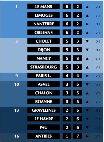 ✭ Basket ProA J8 | Trompe-l'Oeil !