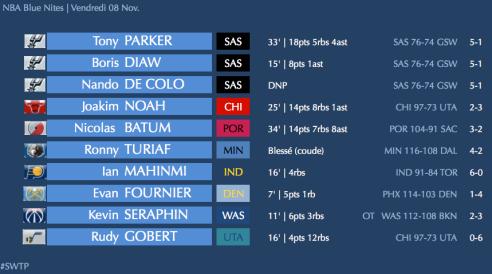 ✭ NBA Blue Nites | Parker & Batum !