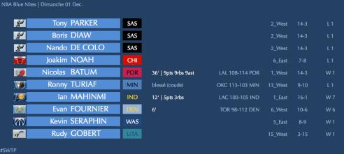 ✭ NBA Blue Nites | Batum ne manque pas le coche !